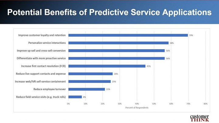 Potential Benefits of Predictive Service Applications