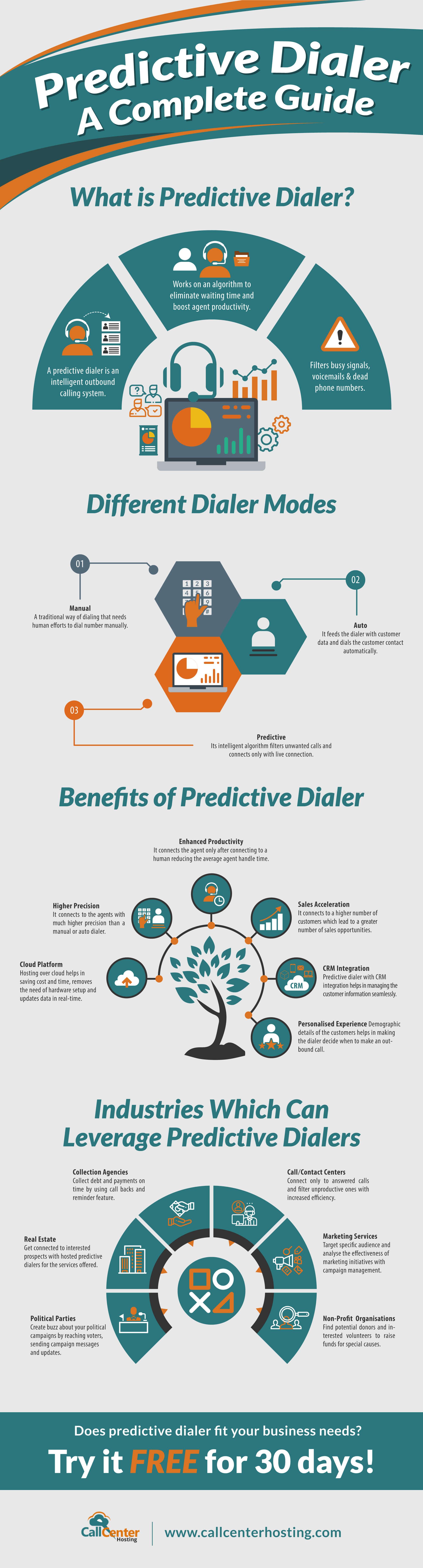Predictive Dialer Complete Guide