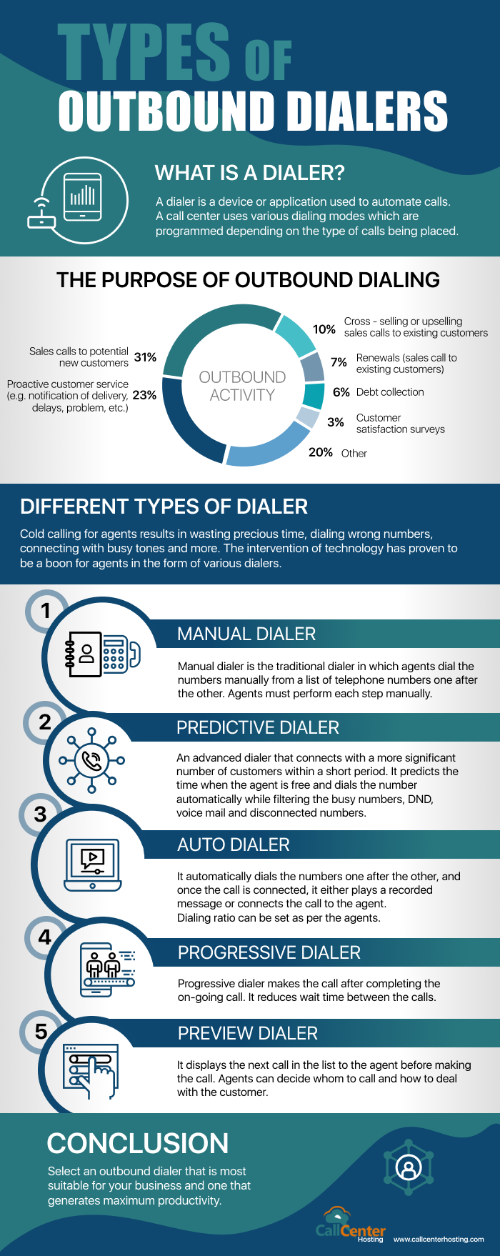types-outbound-dialers