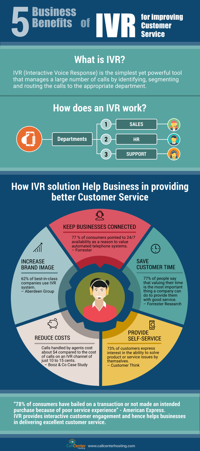 5-business-benefits-ivr