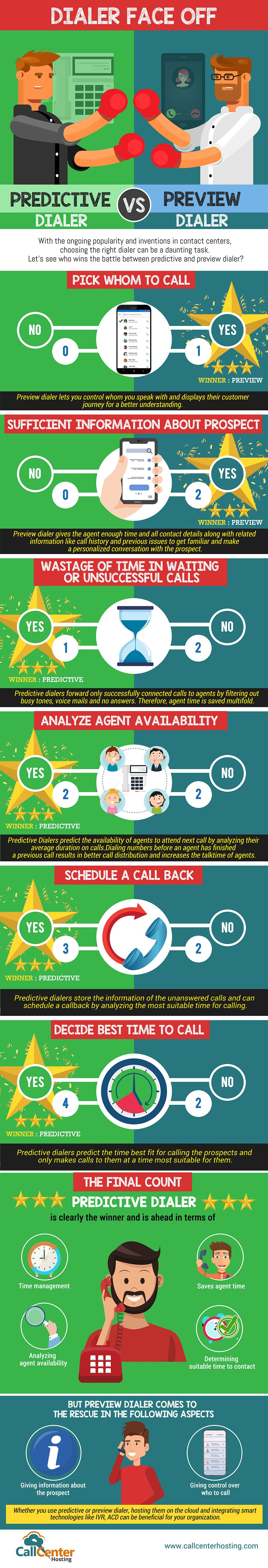 Infographic Predictive vs Preview Dialer