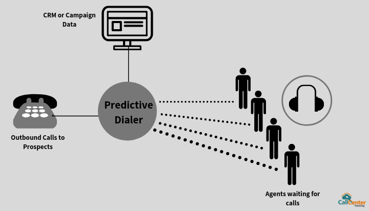 Basic Working of a Predictive Dialer