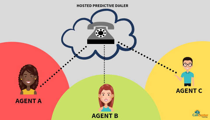 Predictive Dialer Connects Different Geographical Areas