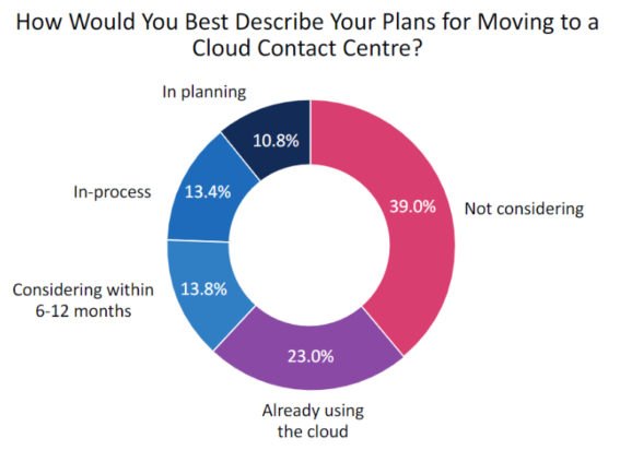 Statistics On Moving To The Cloud By Contact Centers