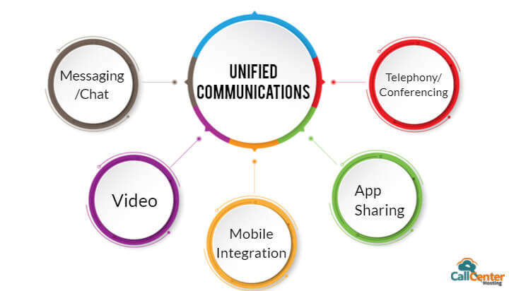 Importance Of Unified Communication For Business