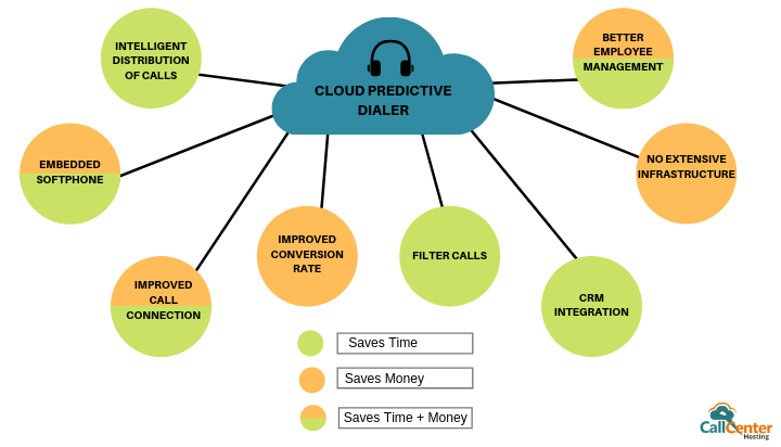 Hosted Predictive Dialer Saves Time and Money