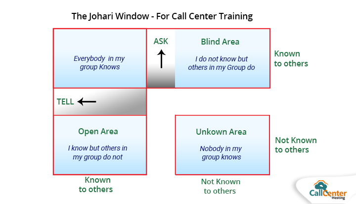 Johari Window to Train Agents