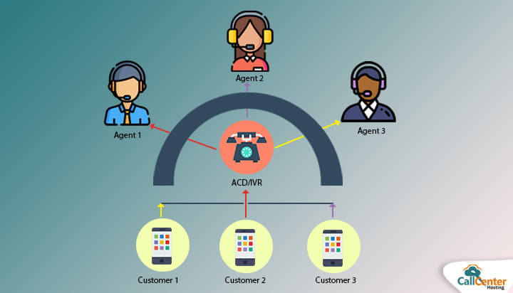 How Does ACD Works