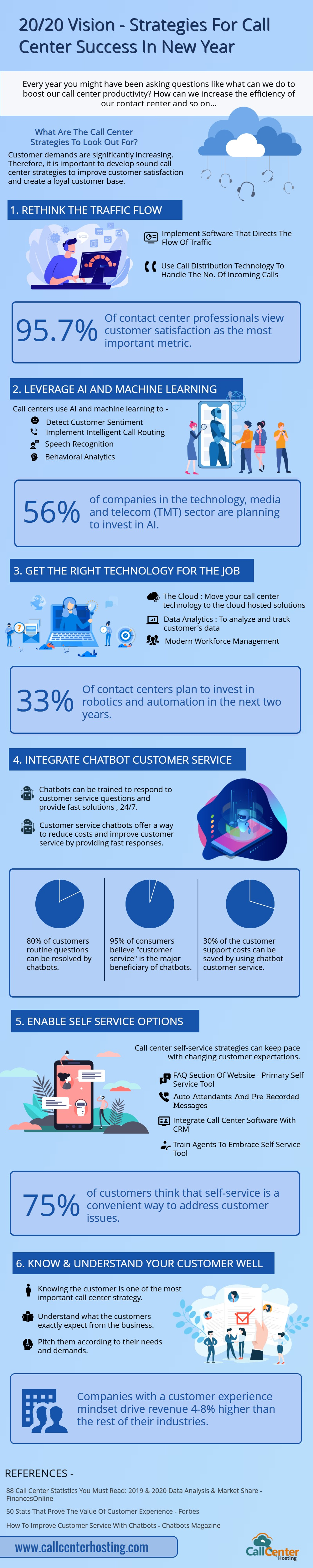 Strategies For Call Center Success in 2020