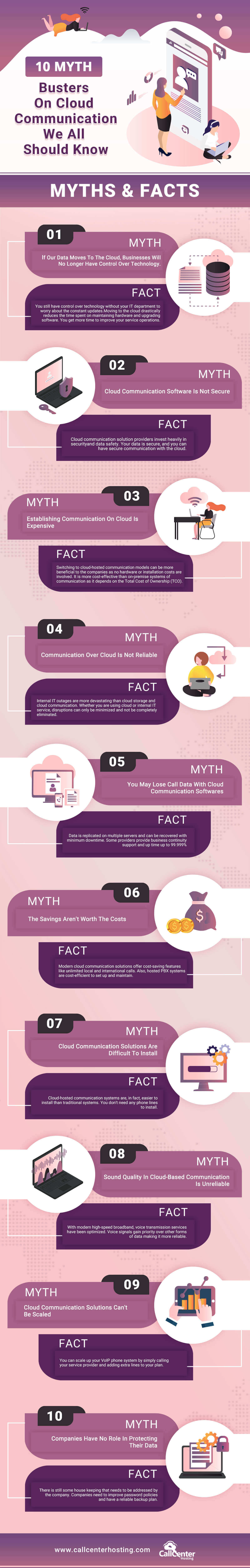 10 Myth Busters of Cloud Communication