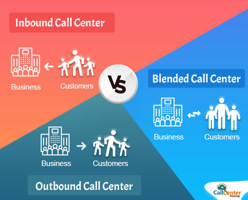 Difference Between Inbound, Outbound and Blended Call Center