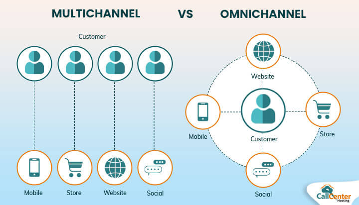 Difference Between Omnichannel and Multichannel Contact Center?