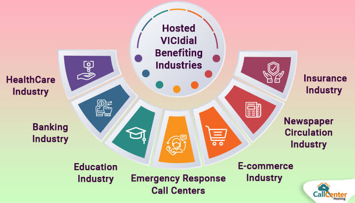 Hosted VICIdial Benefiting Various Industries