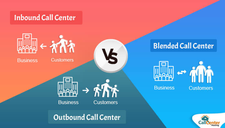 Inbound vs Outbound vs Blended Call Center