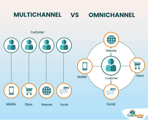 Omnichannel vs Multichannel Contact Center