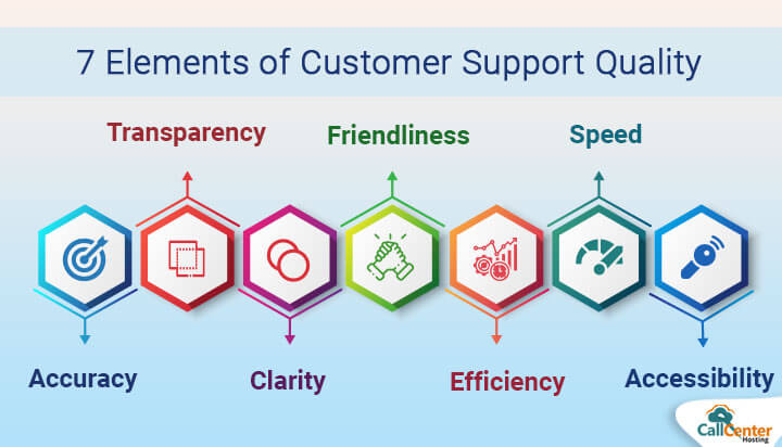 7 Elements To Improve Customer Support Quality