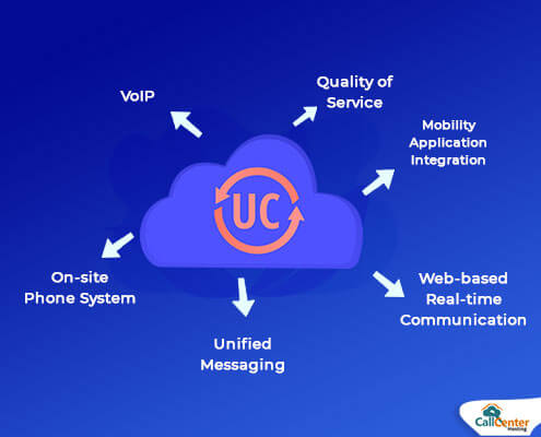 UCaaS Term You Should Know