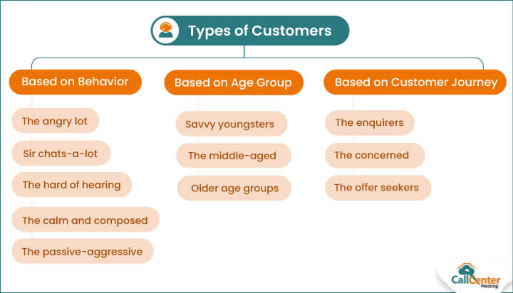 Various Types of Customers