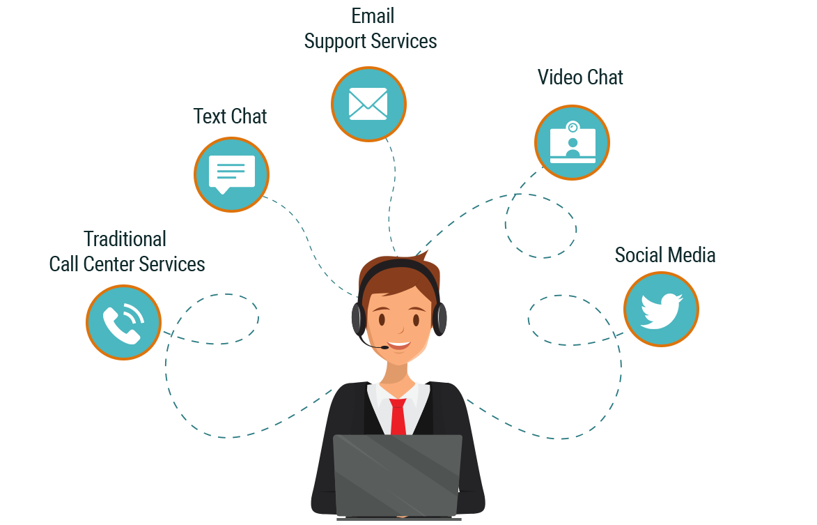 Working of Omnichannel Call Center