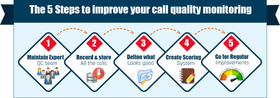The 5 Steps to Improve Your Call Quality Monitoring