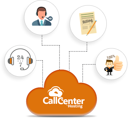 why call center hosting for predictive dialer service