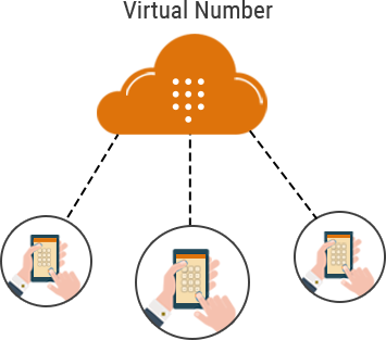 Why_do_you_Need_Virtual_Number