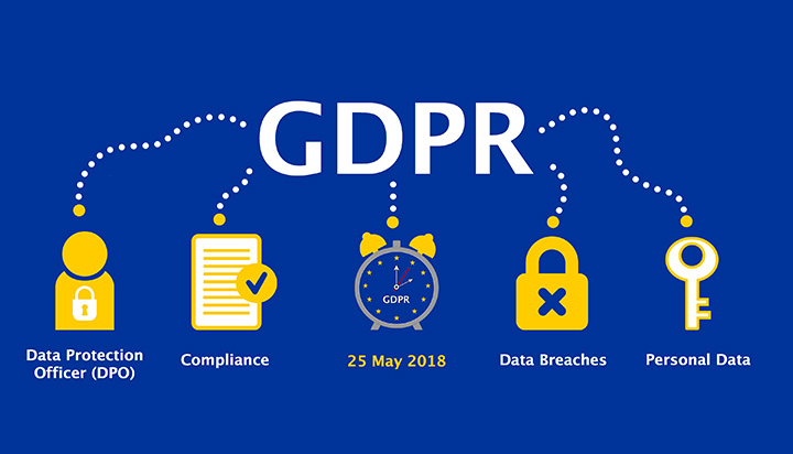 GDPR for Call Centers