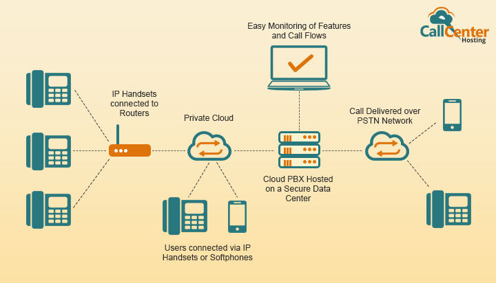 Cloud PBX Definition