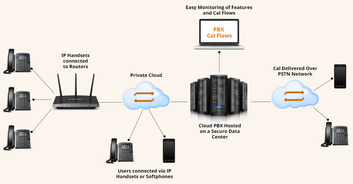 how-cloud-pbx-works